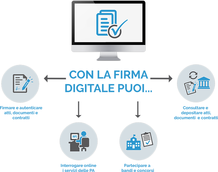 Firma digitale e firma digitale remota firma autografa for Catalogo bricoman rezzato brescia
